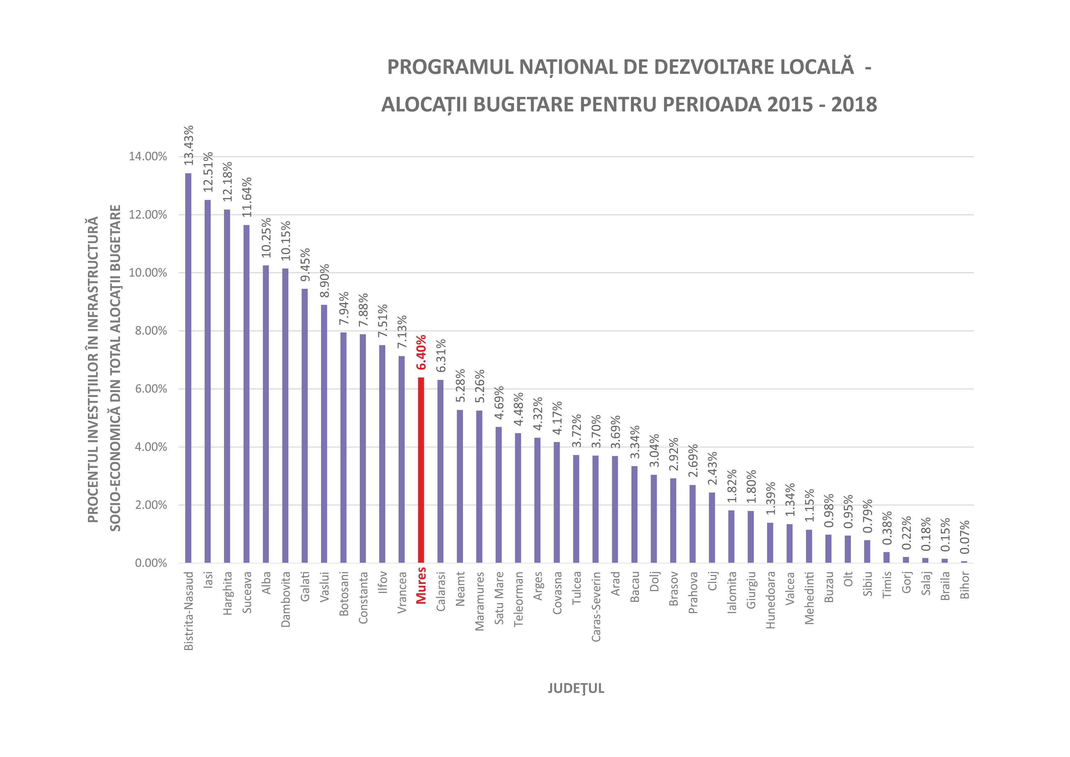 PROCENTUL INVESTIŢIILOR ÎN INFRASTRUCTURĂ  SOCIO-ECONOMICĂ DIN TOTAL ALOCAŢII BUGETARE